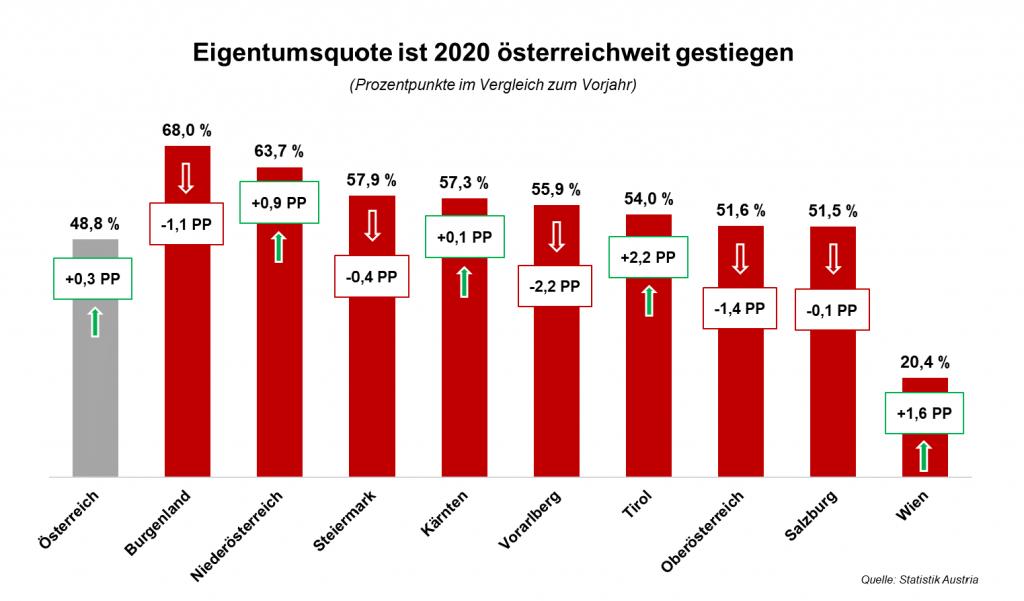 Eigentumsquote