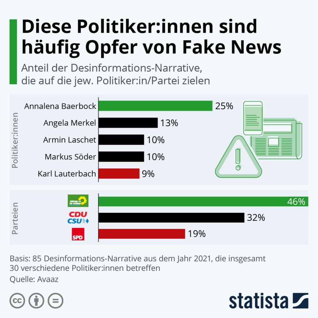 Statista_Grafik_FakeNews