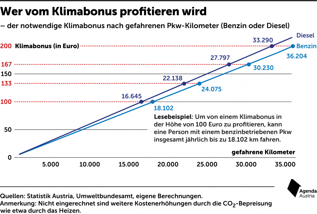 Klimabonus Agenda Austria