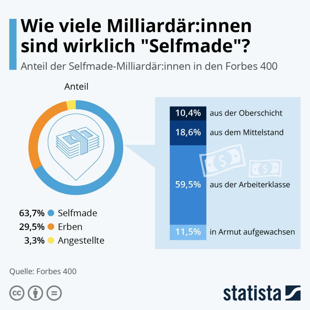 Grafik_Statista_Milliardäre